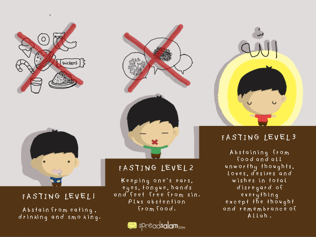 Levels of Fasting